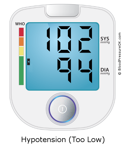 Blood Pressure 102 over 94 on the blood pressure monitor