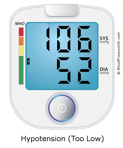 Blood Pressure 106 over 52 on the blood pressure monitor