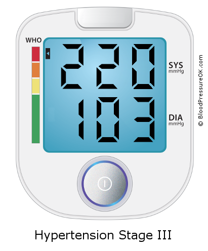 Blood Pressure 220 over 103 on the blood pressure monitor