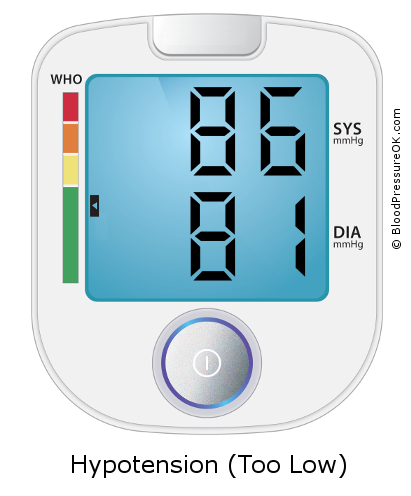 Blood Pressure 86 over 81 on the blood pressure monitor