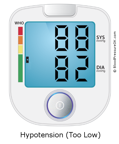 Blood Pressure 88 over 82 on the blood pressure monitor