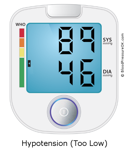 Blood Pressure 89 over 46 on the blood pressure monitor