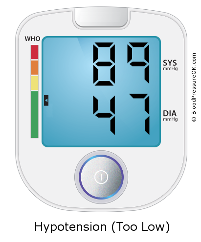 Blood Pressure 89 over 47 on the blood pressure monitor