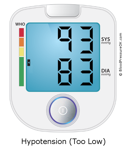 Blood Pressure 93 over 83 on the blood pressure monitor