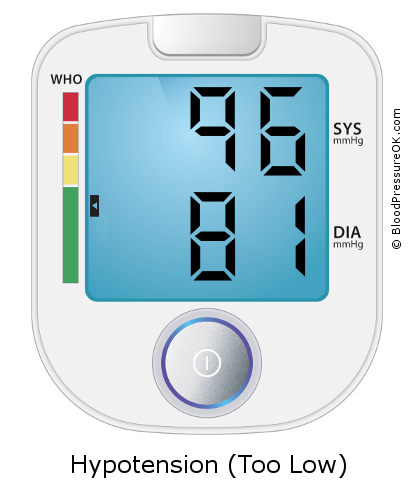 Blood Pressure 96 over 81 on the blood pressure monitor