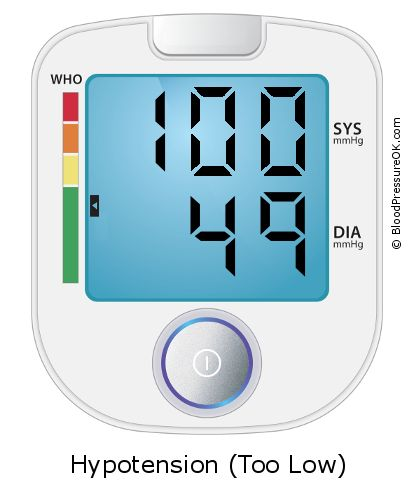 Blood Pressure 100 over 49 on the blood pressure monitor