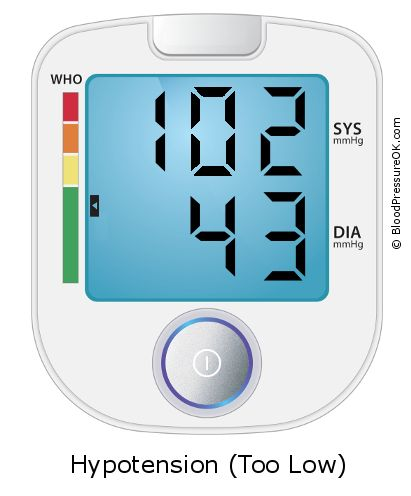 Blood Pressure 102 over 43 on the blood pressure monitor