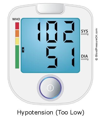 Blood Pressure 102 over 51 on the blood pressure monitor
