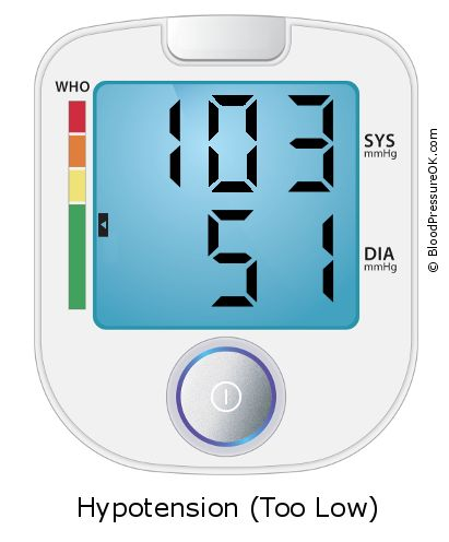 Blood Pressure 103 over 51 on the blood pressure monitor