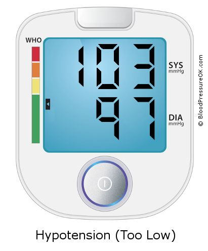 Blood Pressure 103 over 97 on the blood pressure monitor