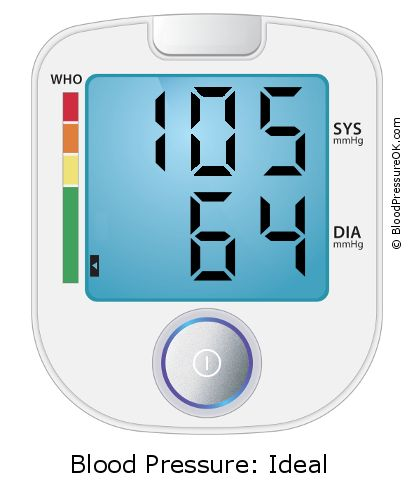 Blood Pressure 105 over 64 on the blood pressure monitor