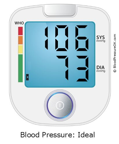 Blood Pressure 106 over 73 on the blood pressure monitor