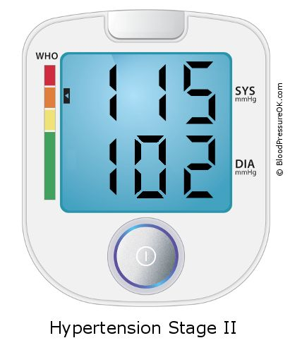 Blood Pressure 115 over 102 on the blood pressure monitor