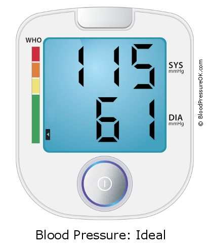 Blood Pressure 115 over 61 on the blood pressure monitor