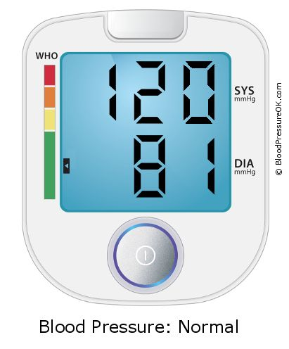 Blood Pressure 120 over 81 on the blood pressure monitor