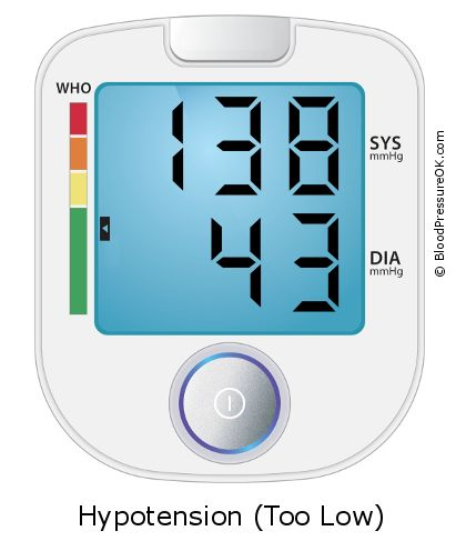 Blood Pressure 138 over 43 on the blood pressure monitor