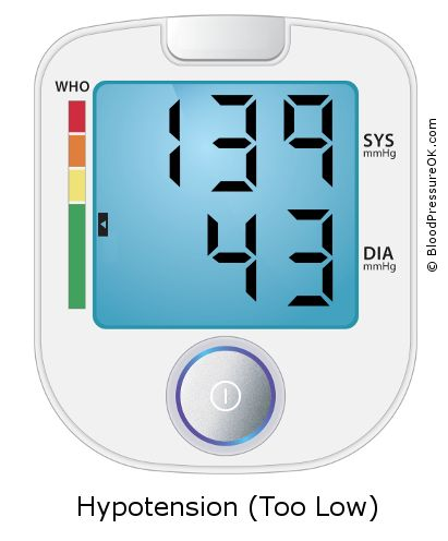 Blood Pressure 139 over 43 on the blood pressure monitor