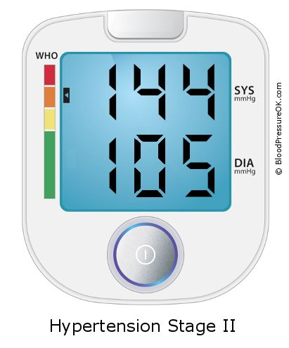 Blood Pressure 144 over 105 on the blood pressure monitor