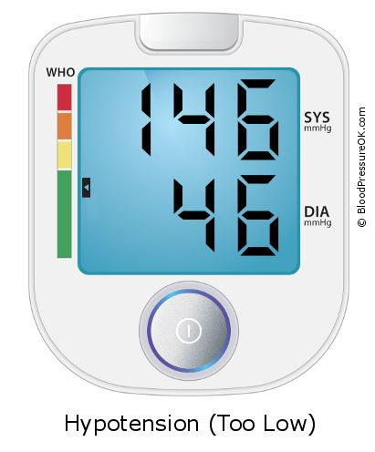 Blood Pressure 146 over 46 on the blood pressure monitor