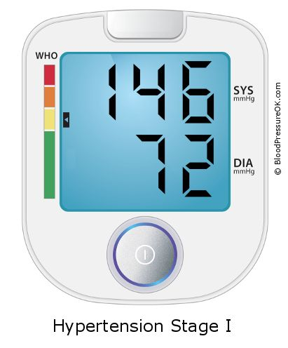 Blood Pressure 146 over 72 on the blood pressure monitor