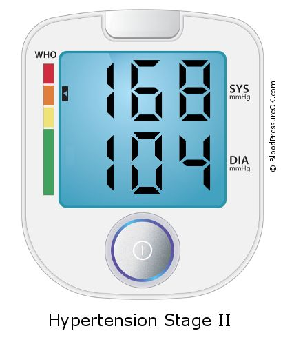 Blood Pressure 168 over 104 on the blood pressure monitor
