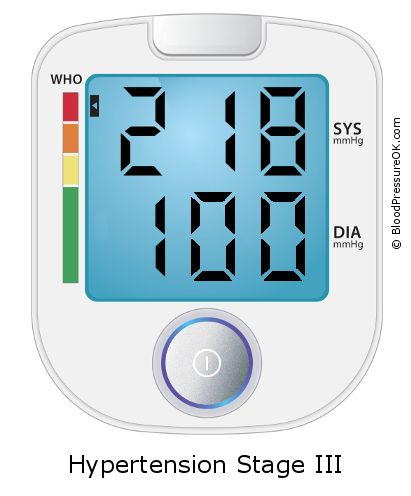 Blood Pressure 218 over 100 on the blood pressure monitor