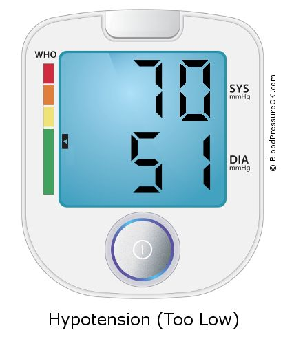 Blood Pressure 70 over 51 on the blood pressure monitor