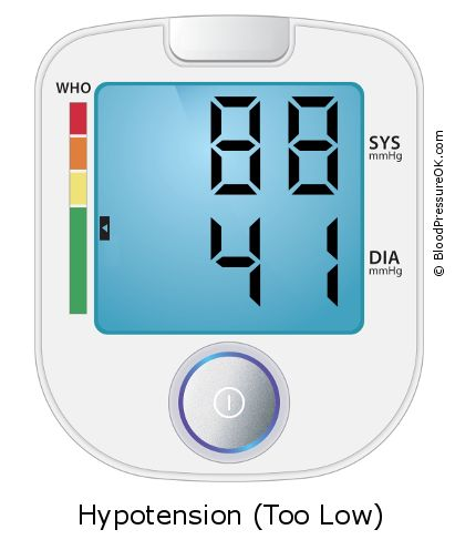 Blood Pressure 88 over 41 on the blood pressure monitor