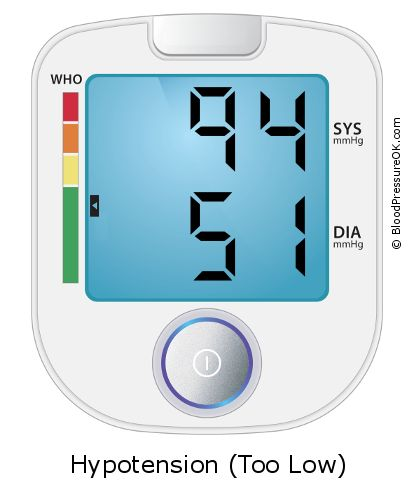 Blood Pressure 94 over 51 on the blood pressure monitor