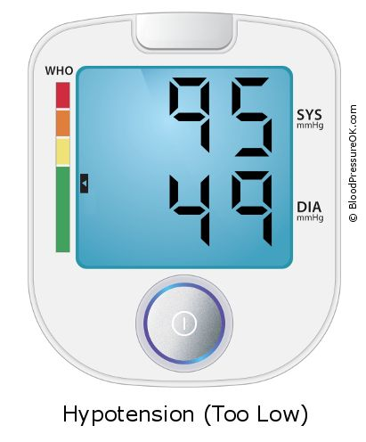 Blood Pressure 95 over 49 on the blood pressure monitor