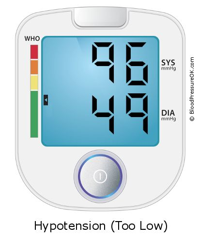 Blood Pressure 96 over 49 on the blood pressure monitor